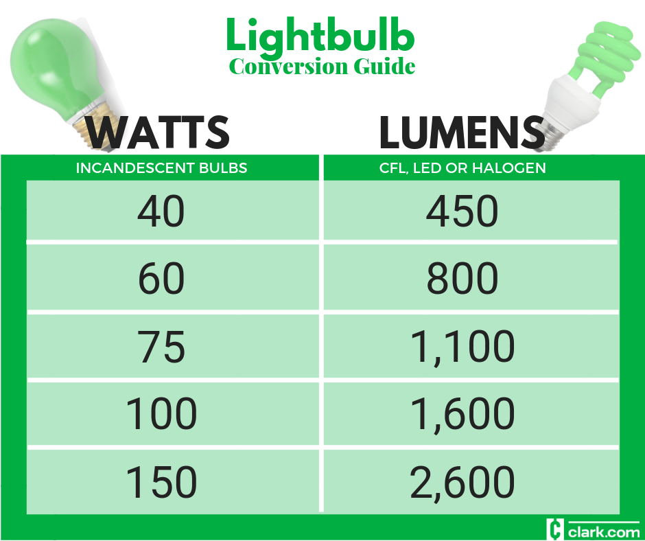 Lightbulbs: Watt-to-lumen Conversion Chart